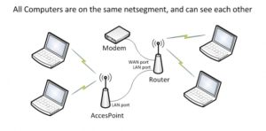 IoT access point